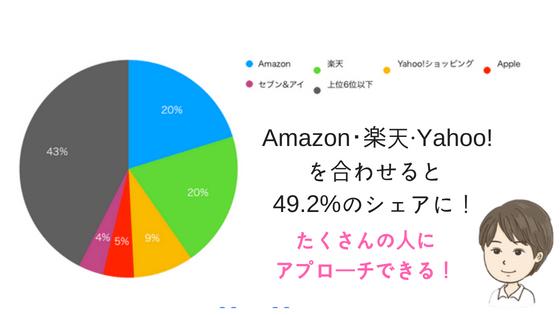 楽天・Amazon・Yahoo!ショッピングを合わせると49.2%多くの人にアプローチできるAmazon 20.2% 楽天 20.1% Yahoo!ショッピング 8.9% Apple 4.6% セブン&アイホールディングス 3.7% 上位6位以下 42.5%
