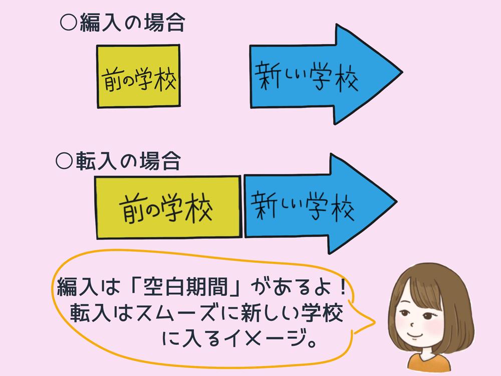 転入・編入イメージ図(編入は空白期間がある。転入はスムーズに新しい学校に入るイメージ)