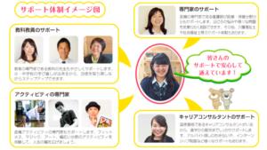 湘南国際アカデミー高等部のサポートの画像