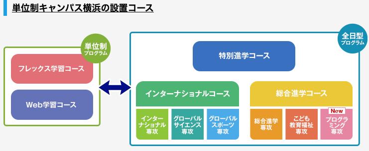 単位制キャンパス横浜の設置コース
