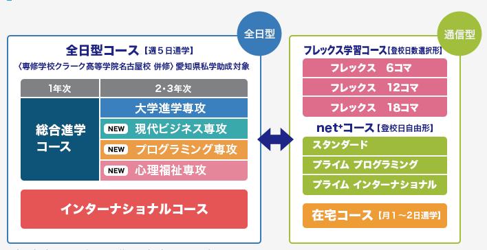名古屋キャンパスの設置コース