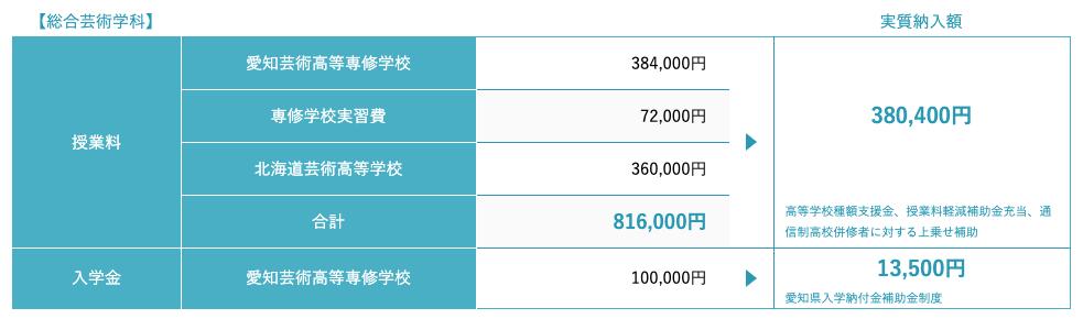 名古屋サテライトキャンパスの学費
