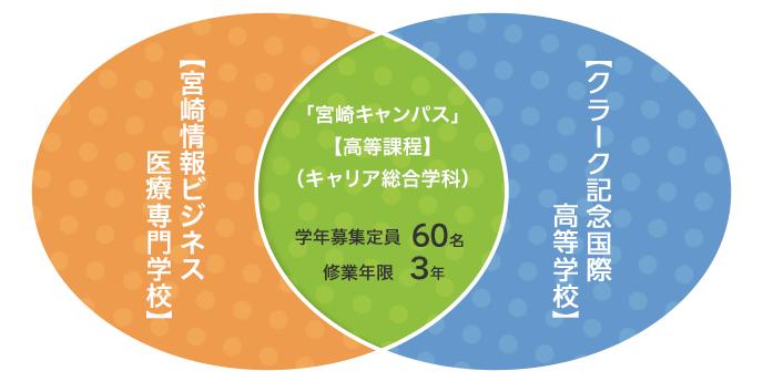 宮崎情報ビジネス専門学校+クラーク記念国際高校