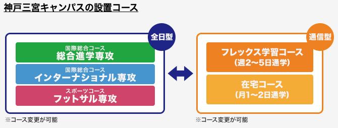 神戸三宮キャンパスの設置コース
