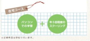 京都美山高校の在宅コースは年5日程度のスクーリング
