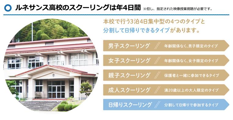 ルネサンス高校のスクーリングは年4日間で、本校(茨城・大阪・愛知県豊田市)で行う3泊4日の合宿型の4タイプと分割して日帰りできるタイプに対応しています。
