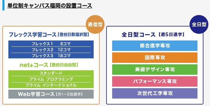 単位制キャンパス福岡の設置コース