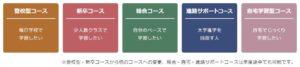 大阪向陽台高校のコース