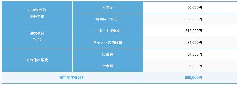 北海道芸術高校福岡サテライトキャンパスの学費
