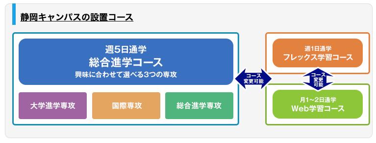 静岡キャンパスの設置コース