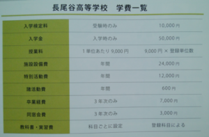 長尾谷高等学校の学費の画像