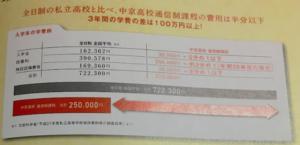 中京学院大学付属中京高等学校の学費