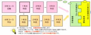 奈良県立大和中央高等学校の修業年限