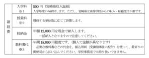 延岡青朋高校学費の画像