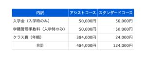 神須学園高等学校の学費の画像