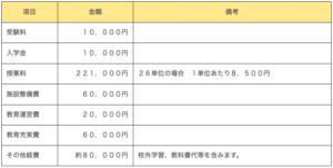 日本教育学院高等学校学費の画像
