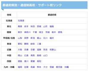 都道府県別に通信制高校をまとめています