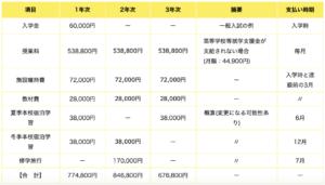 札幌自由が丘学園三和高等学校の年間の費用・学費の画像