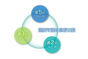 啓晴高等学校の学科・コース・カリキュラムの画像
