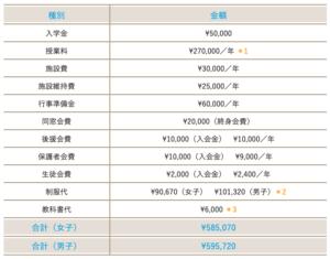 国際学院高等学校の年間の費用・学費の画像