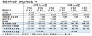 岡山理科大学附属高等学校の年間の費用・学費