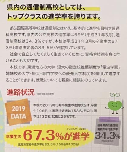 ぎふ国際高等学校の資料では岐阜県内の通信制高校の進学率は34.7%