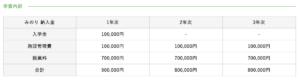 町田みのり高等部の年間の費用・学費の画像